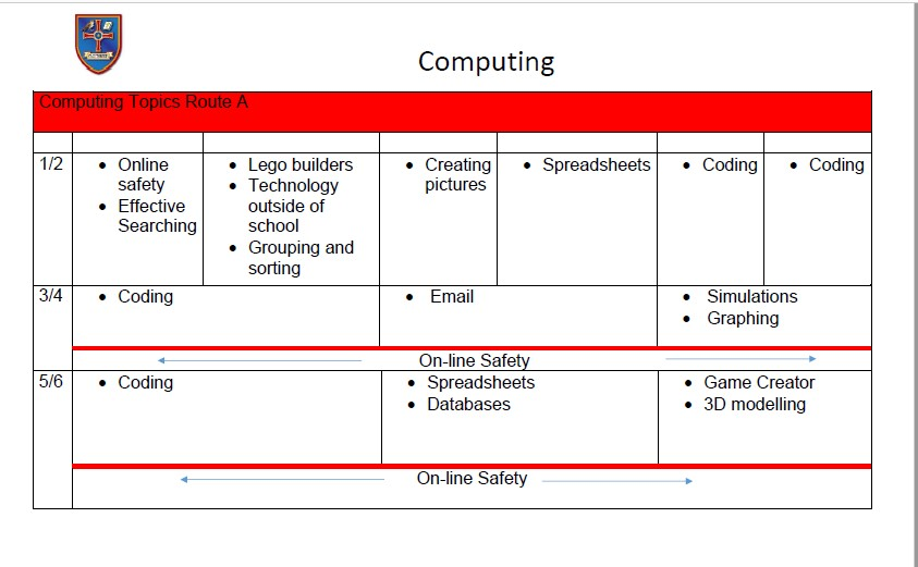 Computing Route A