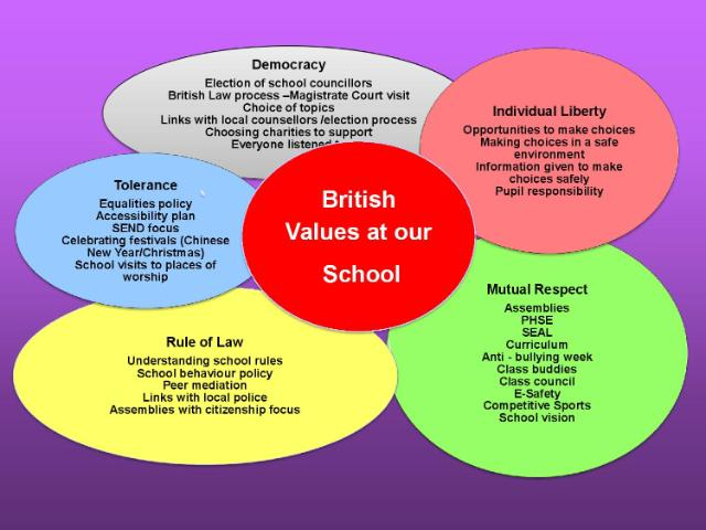 British Values Primary Slide E-page-001(1)