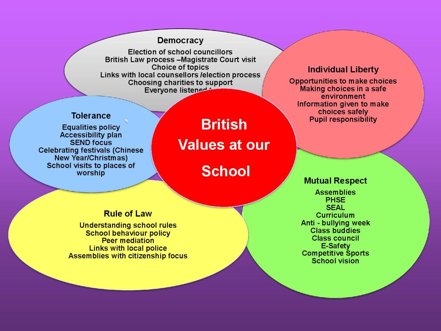 British Values Primary Slide E-page-001
